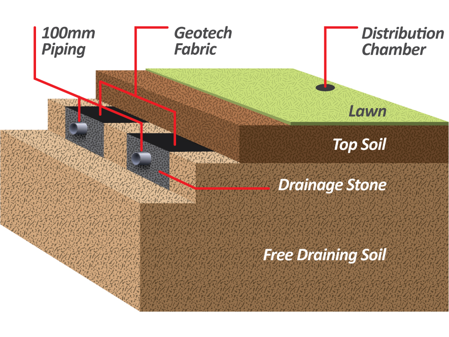 Percolation Area Solutions Percolation Solutions For